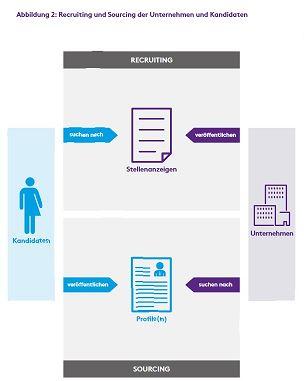 Abbildung 1: Aktivitäten der Unternehmen und  Kandidaten  im Recruiting und Active Sourcing  Quelle: Weitzel et al., 2020, S.3